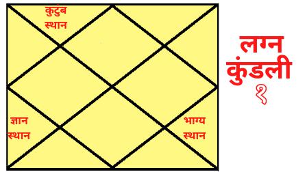 Pitrudosh Lagna Kundali 1