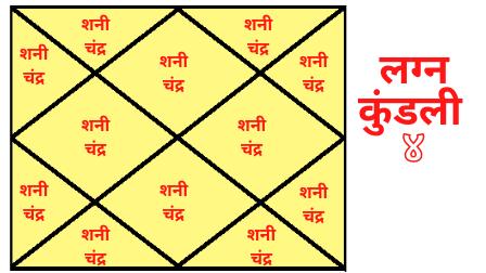 Pitrudosh Lagna Kundali 4