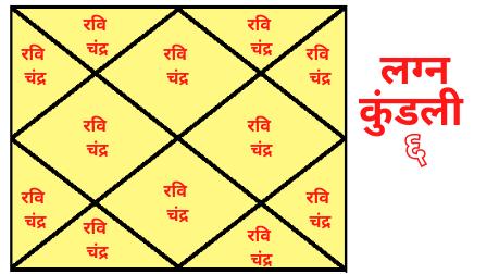 Pitrudosh Lagna Kundali 6